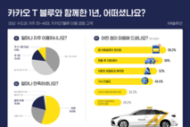 카카오 T 블루 이용자 10명 중 7명 서비스 '만족'