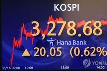 코스피, 3일 연속 최고치 경신...3278.68 마감