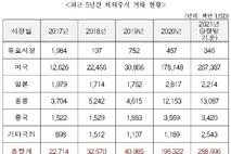 [2021 국감]'서학개미' 331만 계좌…올해 결제액 2900억달러 '사상최대'